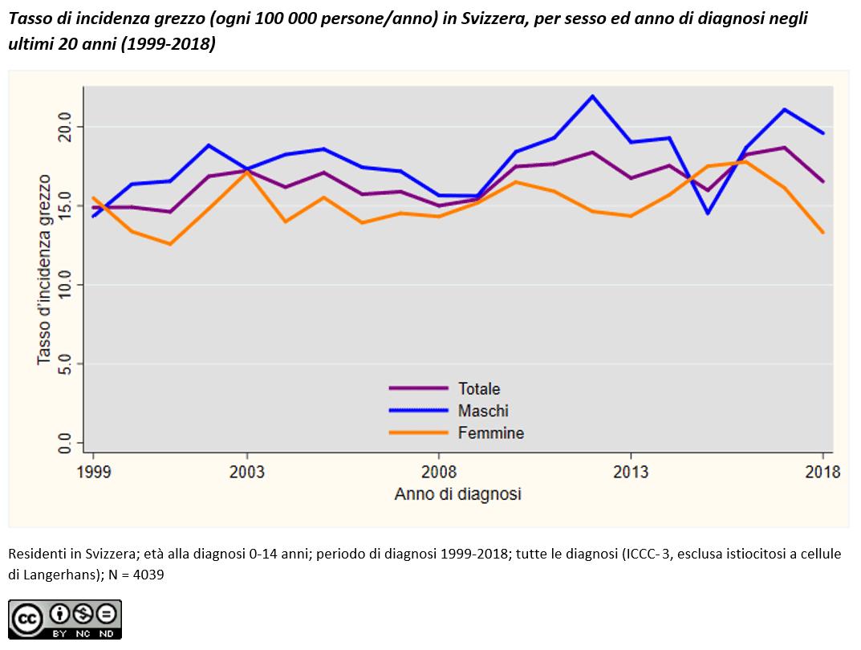 Tasso di incidenza grezzo, per sesso ed anno di diagnosi negli ultimi 20 anni