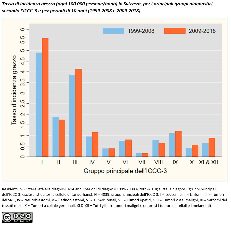 Tasso di incidenza grezzo, per i principali gruppi diagnostici e per periodi di 10 anni