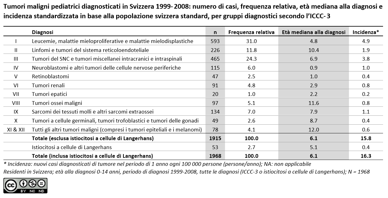 Tumori maligni pediatrici diagnosticati in Svizzera 1999- 2008