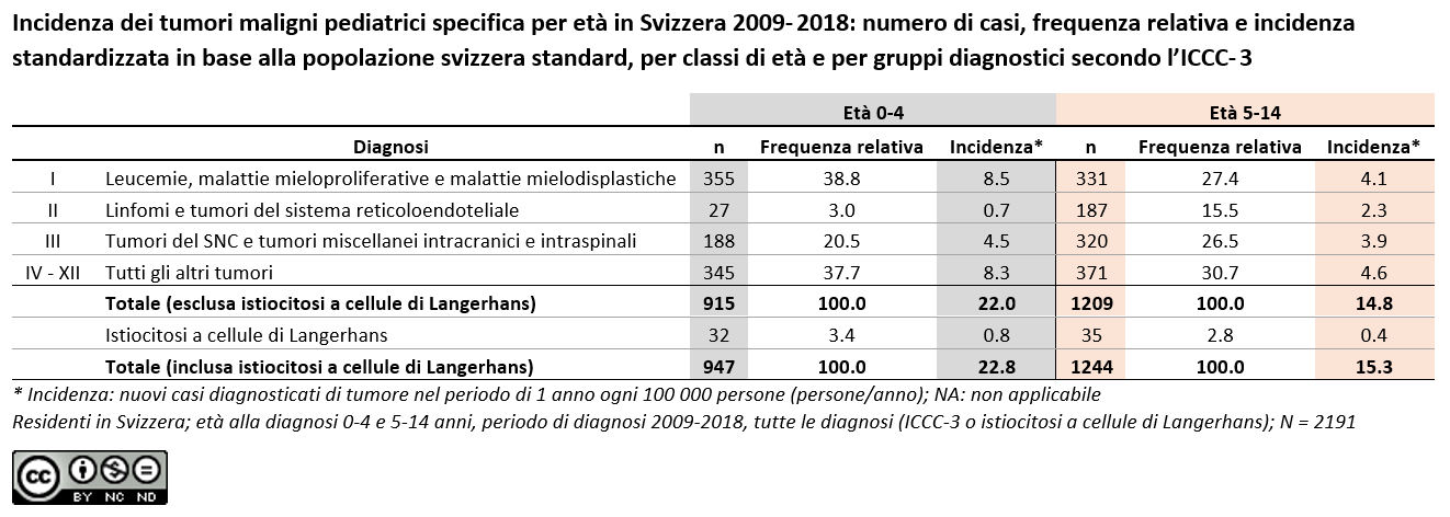 Incidenza dei tumori maligni pediatrici specifica per età in Svizzera 2009- 2018