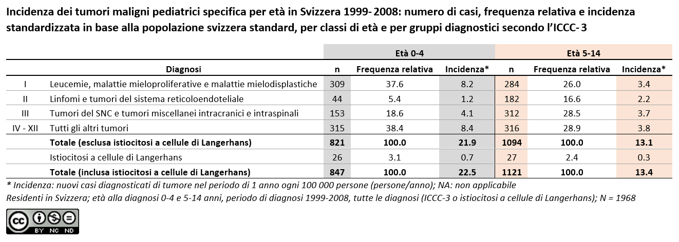 Incidenza dei tumori maligni pediatrici specifica per età in Svizzera 1999- 2008
