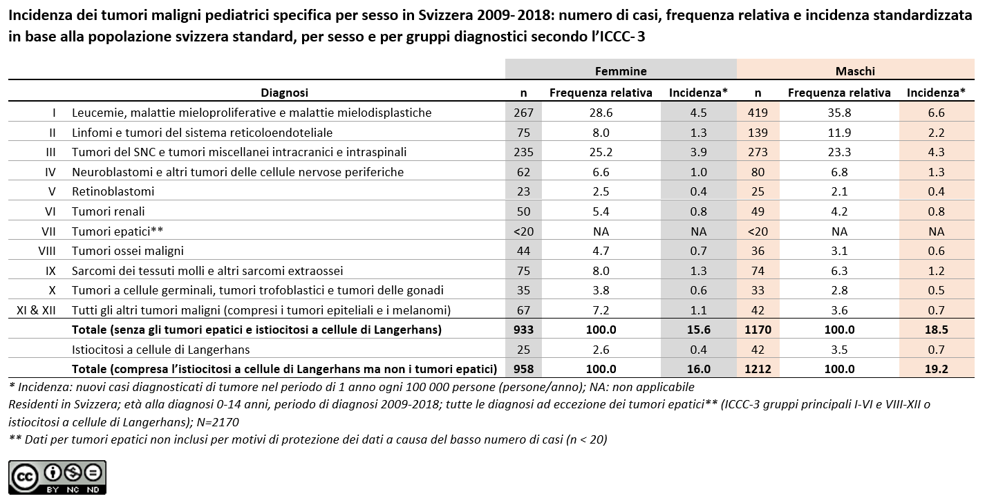 Incidenza dei tumori maligni pediatrici specifica per sesso in Svizzera 2009- 2018