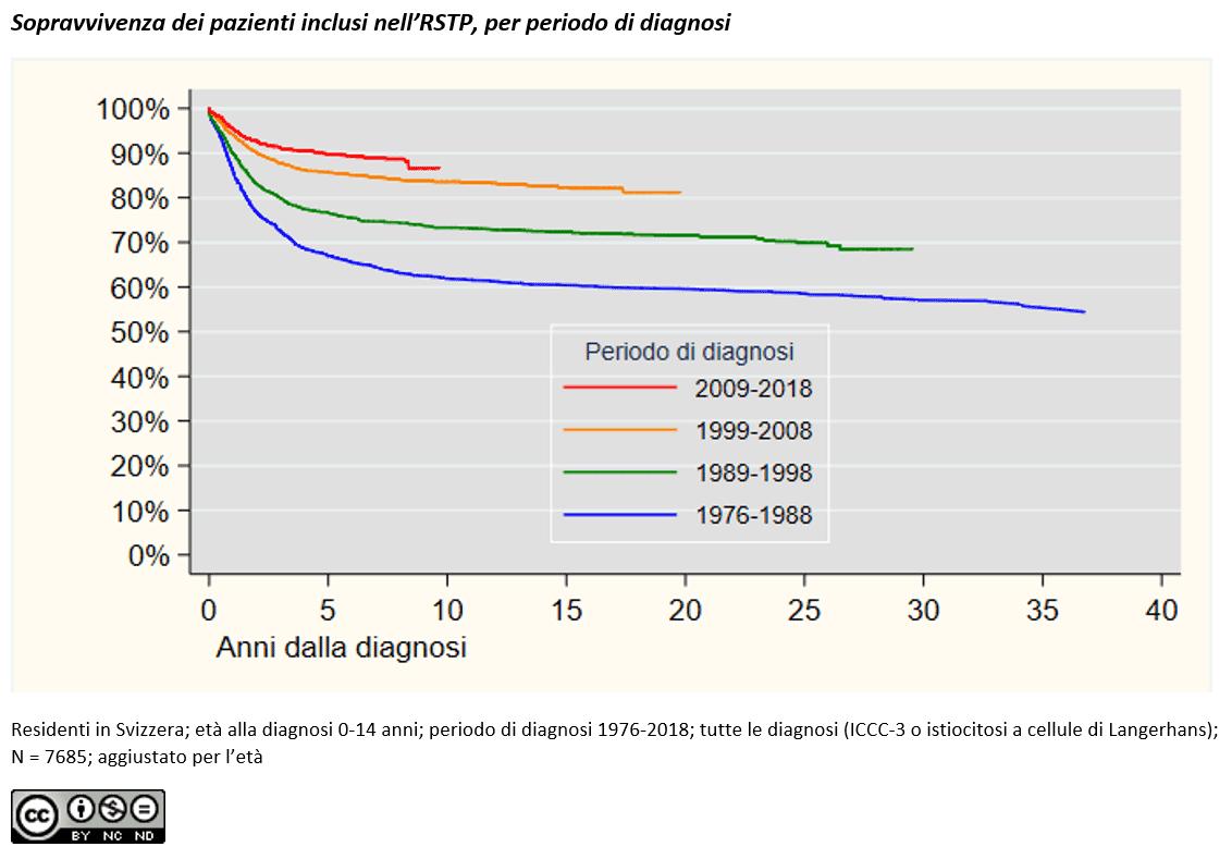 Sopravvivenza dei pazienti inclusi nell' RdTP, per periodo di diagnosi